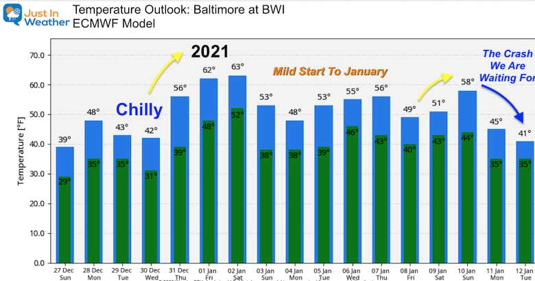 December 27 weather temperature outlook