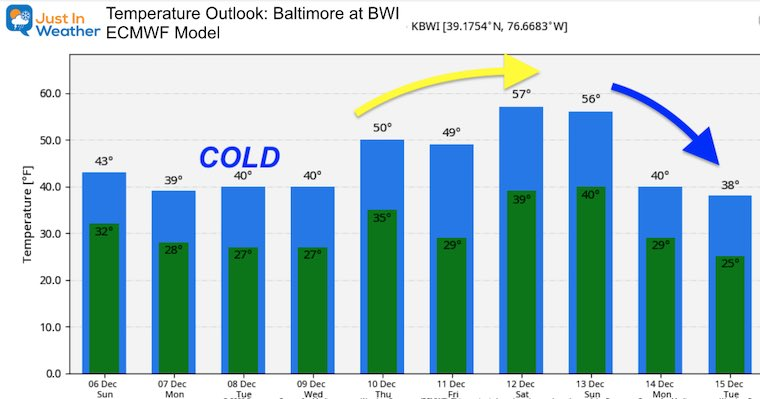 December 6 weather temperatures Monday outlook