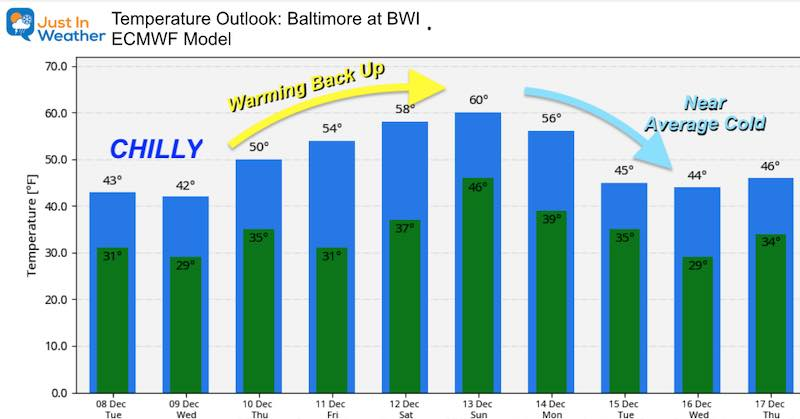 December 8 weather temperature outlook Tuesday