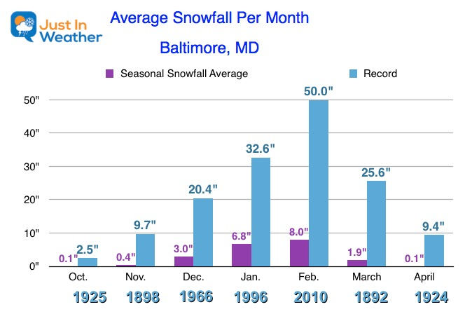 Snow Baltimore Maryland Month average record