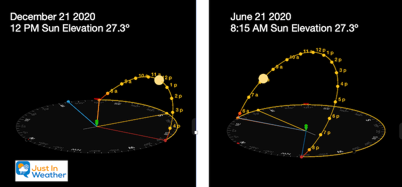 Sun Angle Noon Winter Solstice Compared To Summer Solstice Morning