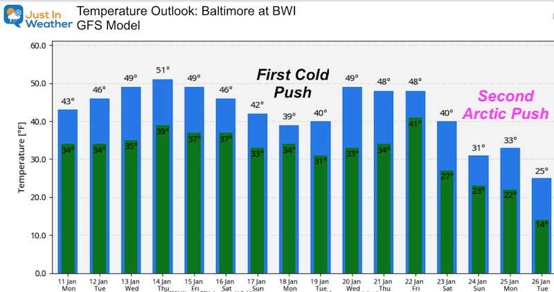 January 11 weather temperature outlook Monday