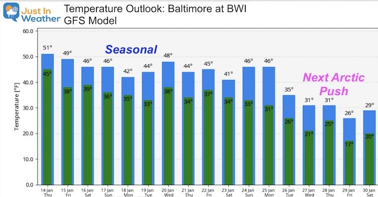 January 14 weather temperature outlook