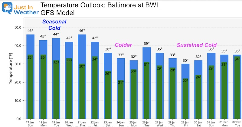 January 17 weather temperature outlook