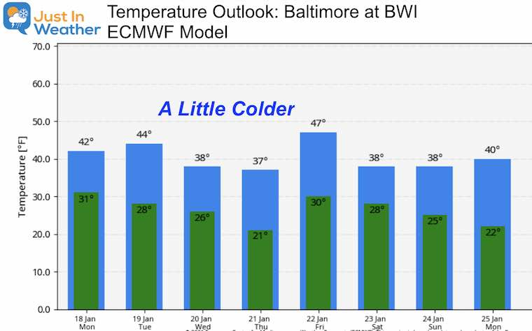 January 18 MLK Day weather temperature outlook