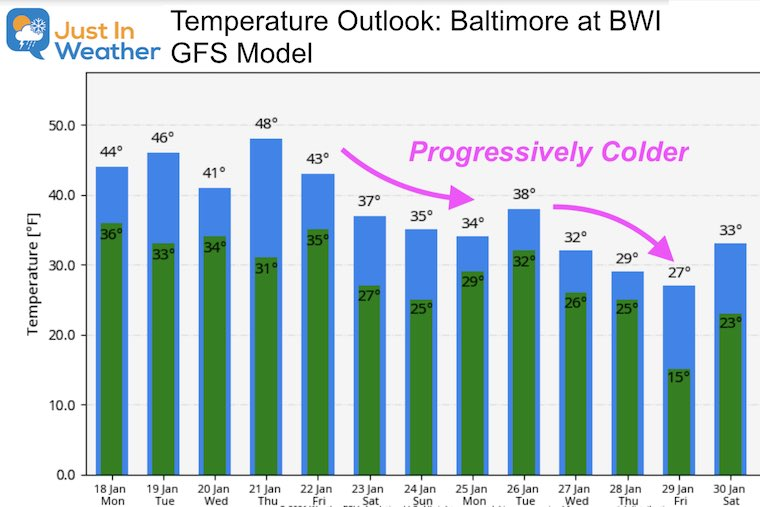 January 18 weather temperature outlook