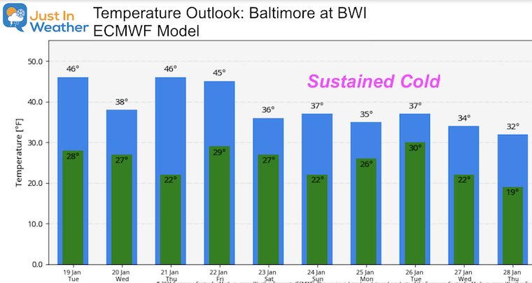January 19 weather temperature outlook