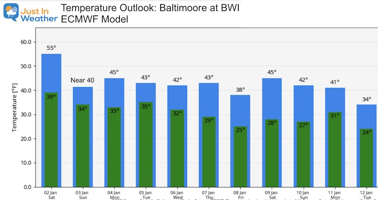 January 2 weather temperature outlook