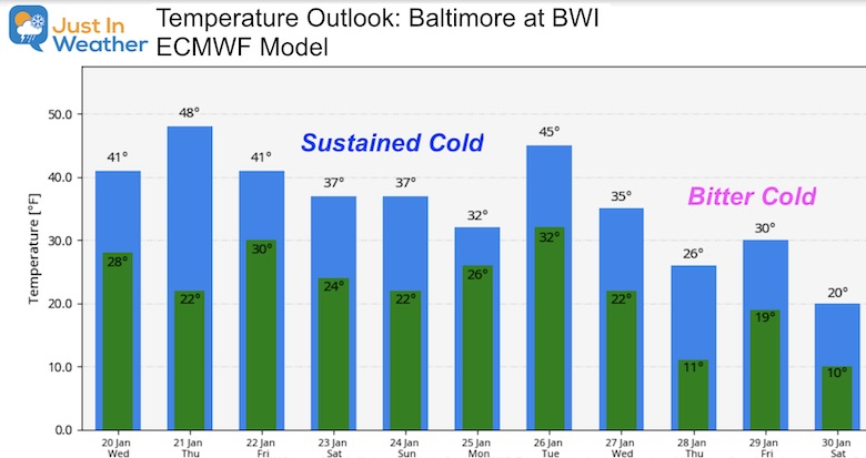 January 20 weather outlook temperatures ECWMF