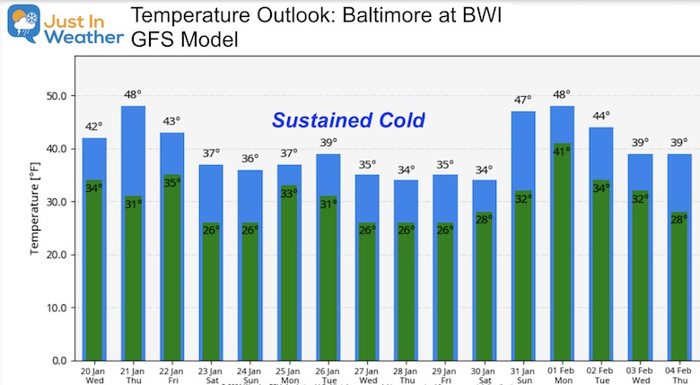 January 20 weather outlook temperatures GFS