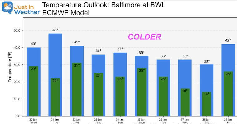 January 20 weather temperature outlook