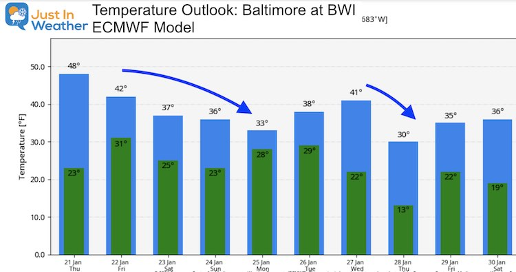 January 21 weather temperature outlook