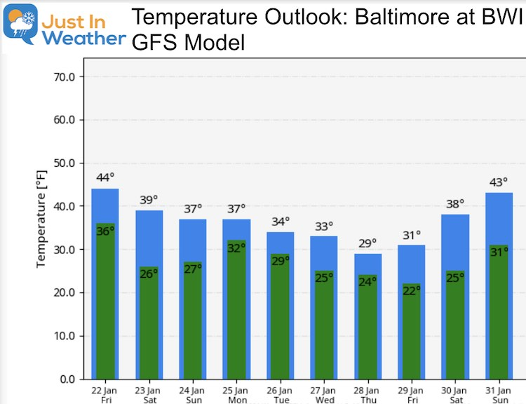 January 22 Weather Temperature Outlook
