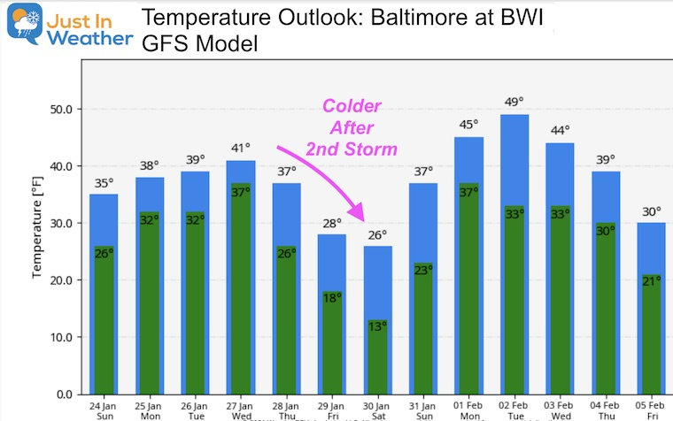 January 24 weather temperature outlook