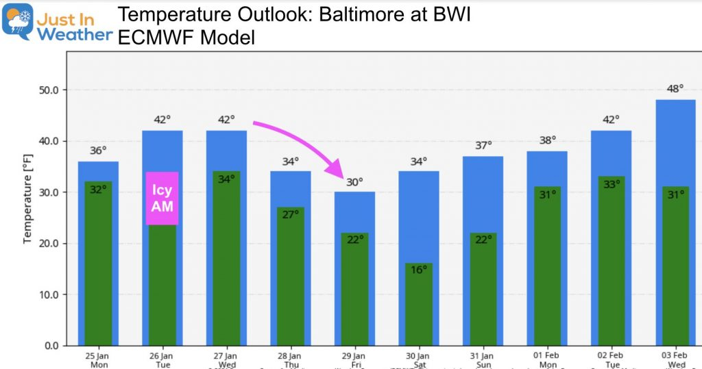 January 25 Temperature outlook