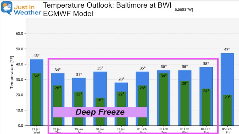 January 27 new Temperature Outlook