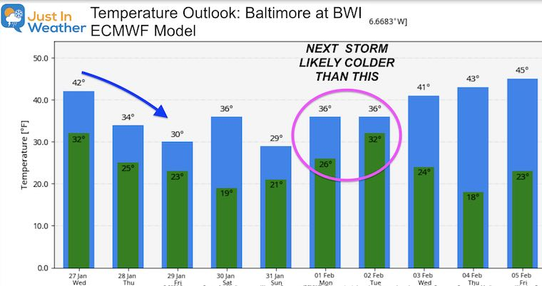 January 27 weather temperature outlook Wednesday