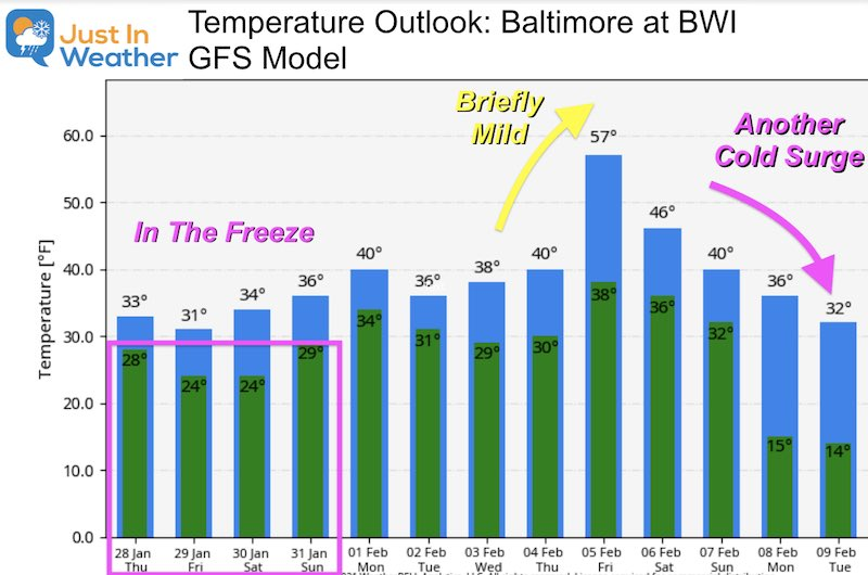 January 28 weather forecast temperature outlook