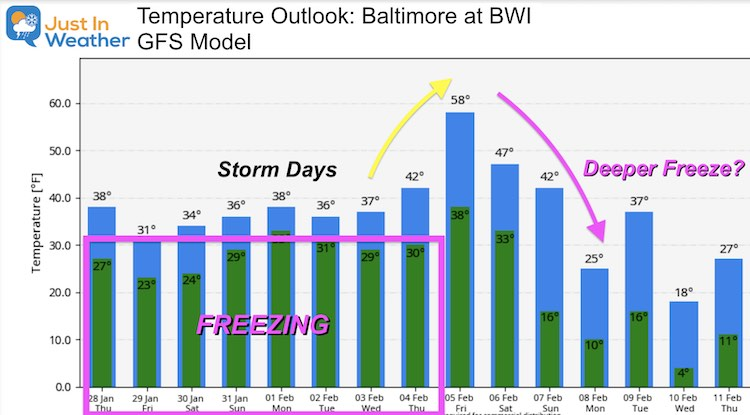 January 28 weather temperature outlook Thursday