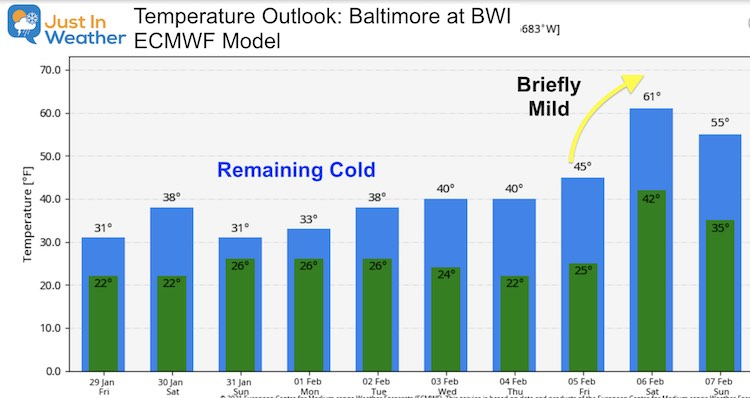 January 29 weather Temperature outlook