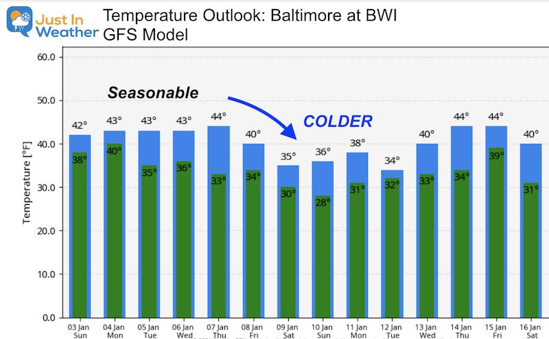 January 3 weather temperature outlook