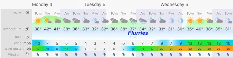 January 4 weather forecast central Maryland