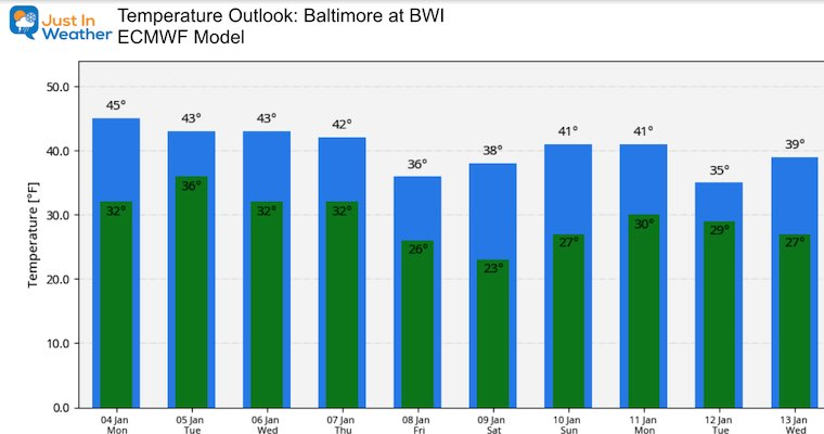 January 4 weather temperature outlook Monday