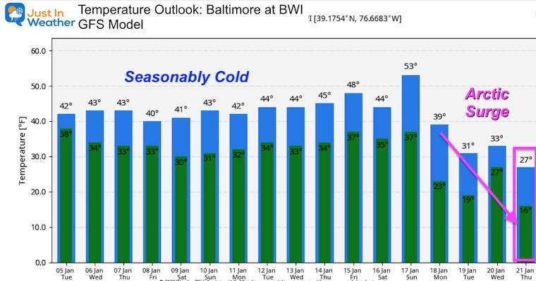 January 5 weather temperature outlook Baltimore
