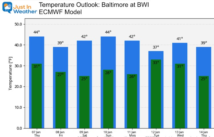 January 7 weather temperature outlook