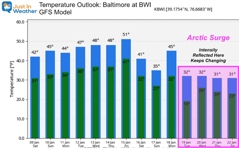 January 9 weather temperature outlook
