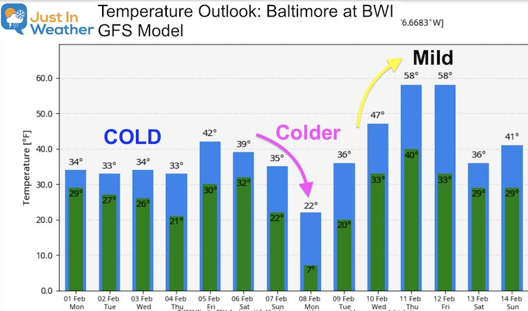 February 1 weather temperature outlook