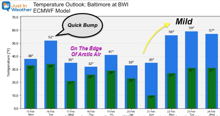 February 15 weather Monday temperature outlook