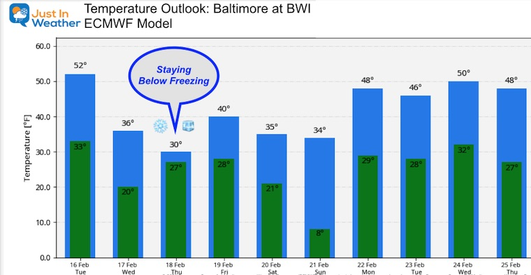February 16 weather temperature outlook