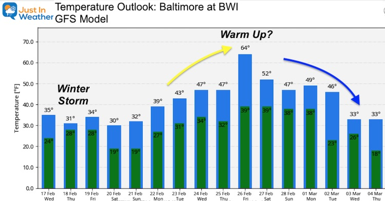 February 17 weather temperature outlook Wednesday