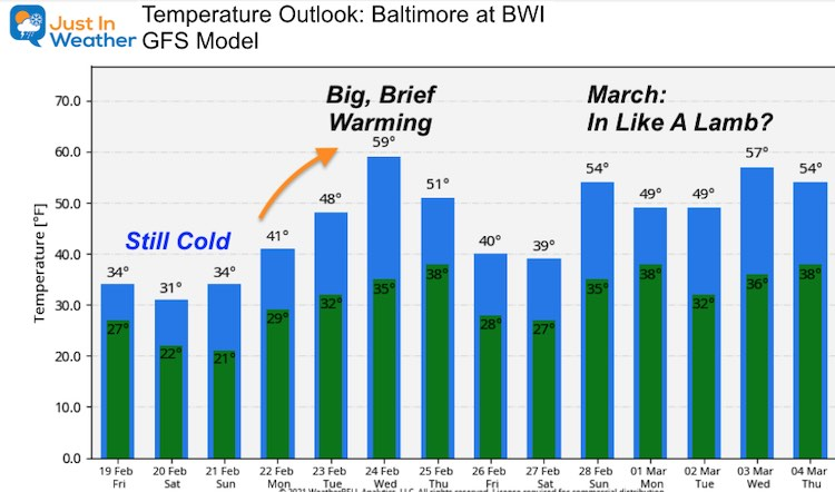 February 19 Friday temperature outlook