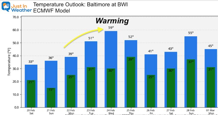 February 20 weather temperature outlook