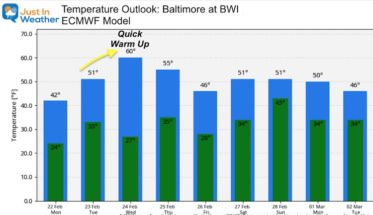 February 22 weather temperature outlook