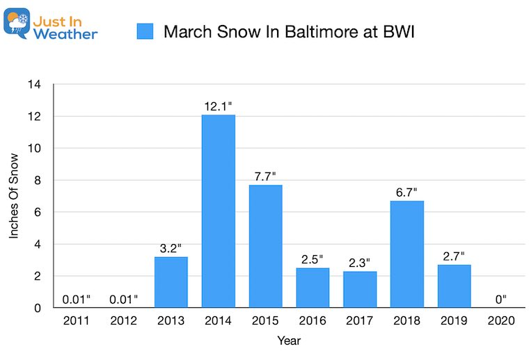 February 23 weather Baltimore snow in March