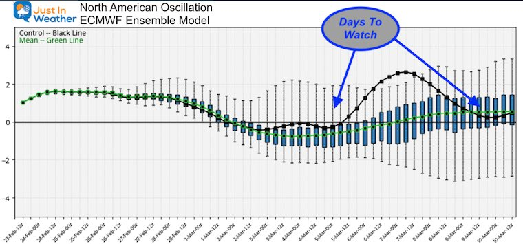February 23 weather north american oscillation