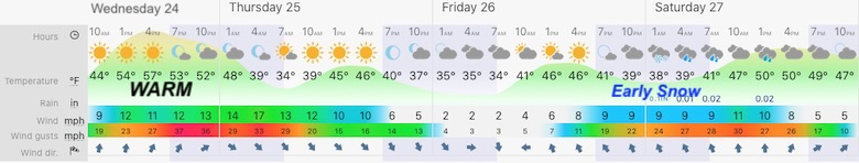 February 24 weather central Maryland Wednesday