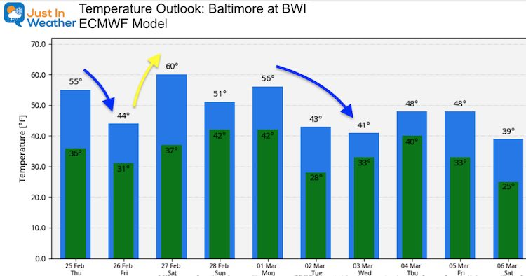February 25 weather temperatures outlook