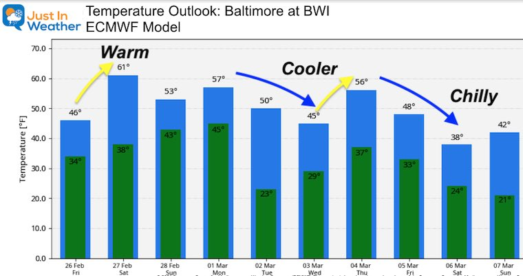 February 26 weather temperatures outlook