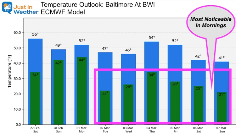 February 27 weather temperature outlook