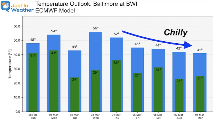 February 28 weather temperature outlook Sunday