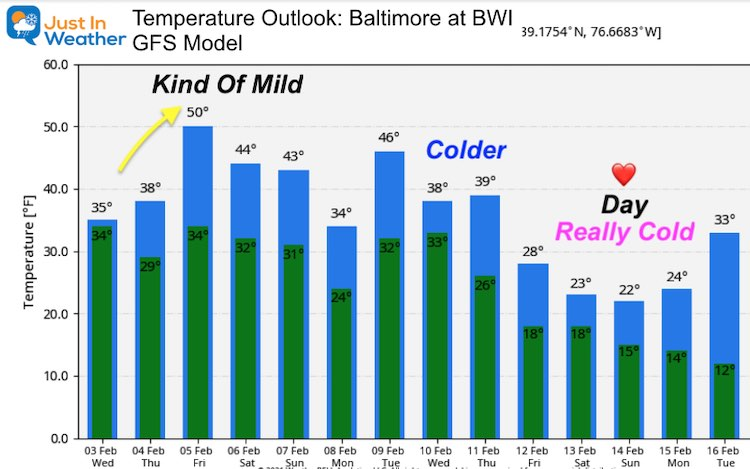 February 3 weather PM temperature outlook