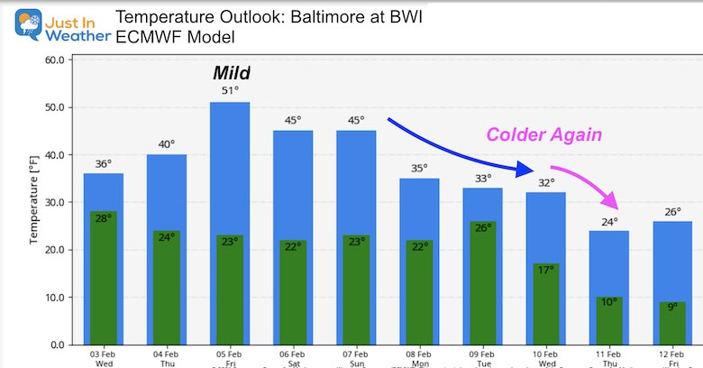 February 3 weather Temperature outlook