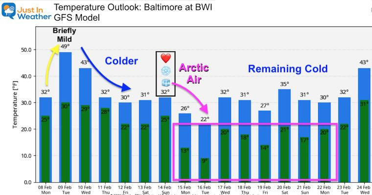 February 8 weather temperature outlook Monday GFS