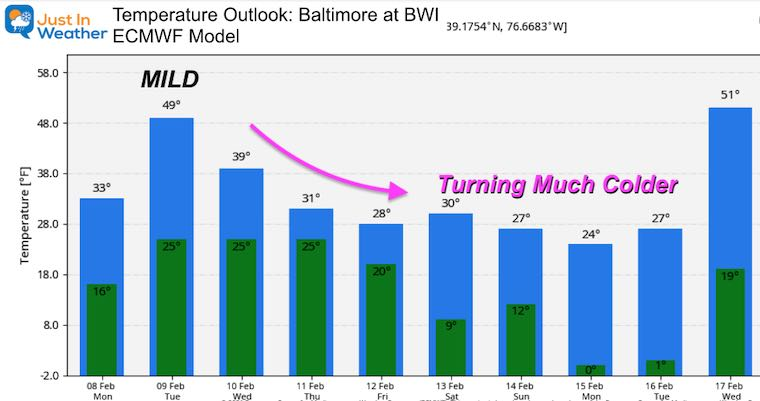 February 8 weather temperature outlook