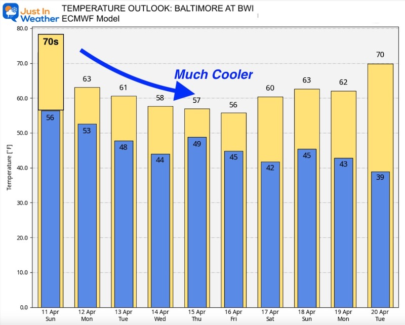 April 11 weather temperature outlook