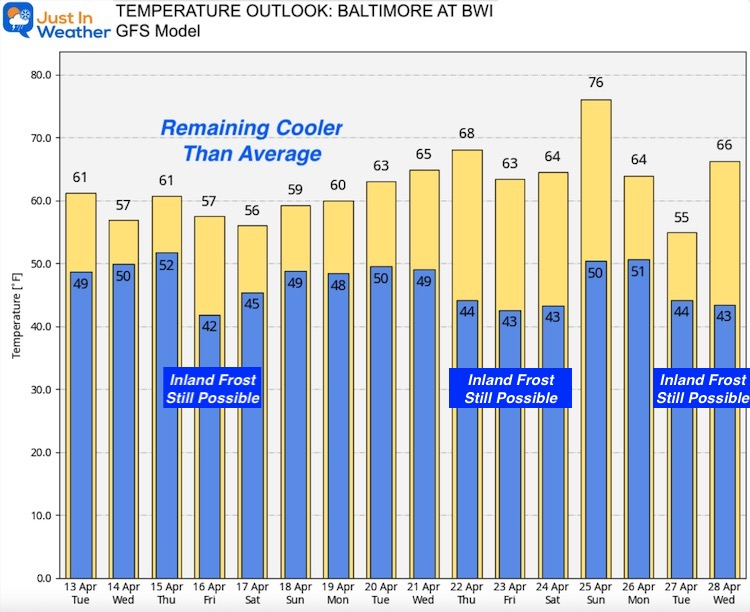 April 12 weather Baltimore temperature outlook